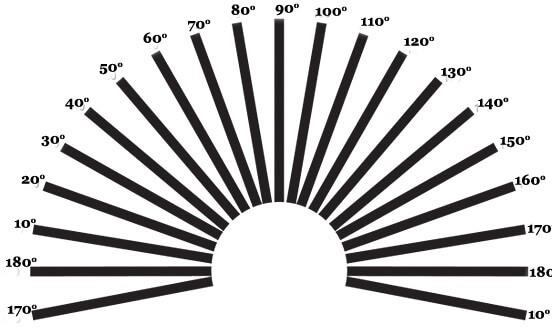 تعیین نمره چشم آستیگمات 5